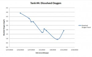 biogas digester disolved oxygen