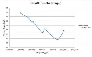 biogas digester disolved oxygen