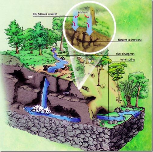 semuc-champey-diagram