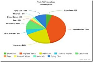 How Much Does It Really Cost to Get Your Private Pilot's License?